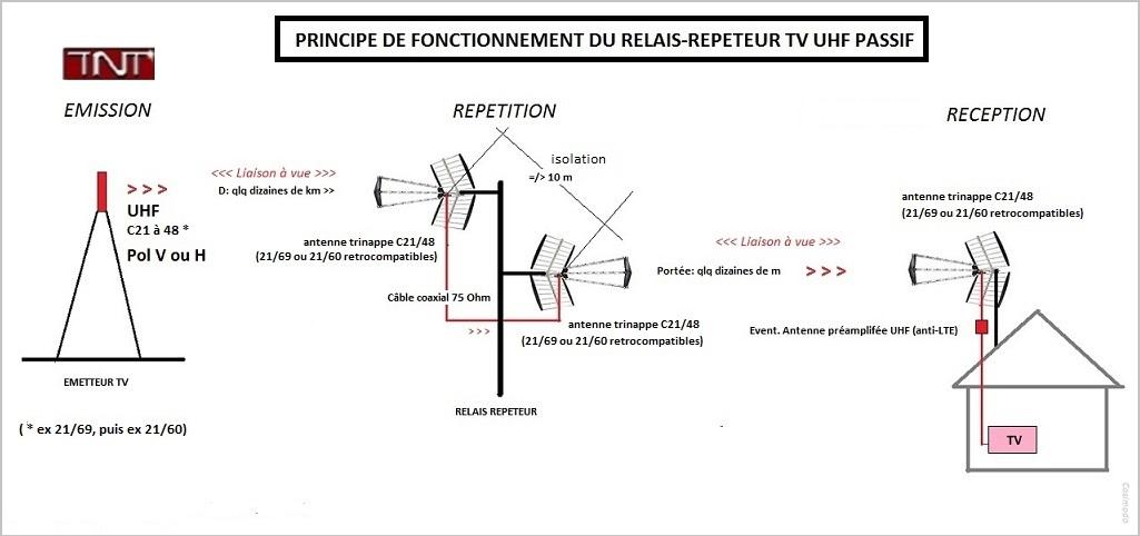 http://img110.xooimage.com/files/0/1/d/relais-repeteur-p...enne-uhf-562a614.jpg