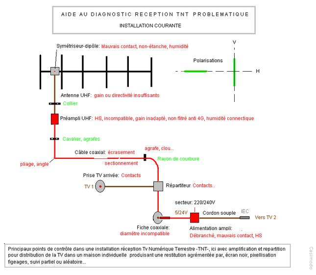 Aide diagnostic resolution problemes reception tnt - Filtre 4g tnt ...