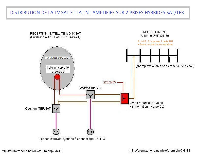 forums zonehd net    schema distribution signal antenne vhf