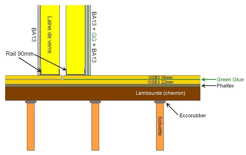 Wonderful plancher bois osb 7 sol osb3 18mm sous - Bande resiliente plancher ...