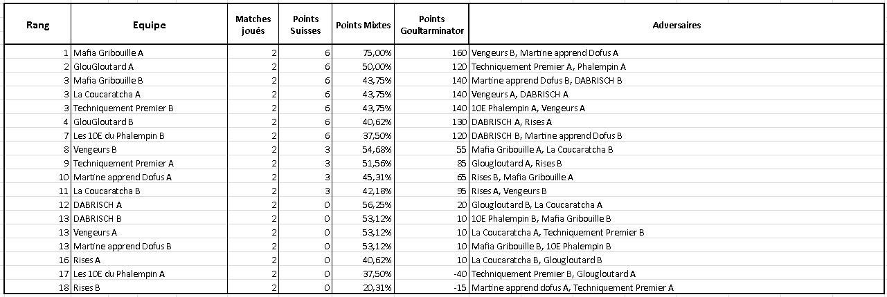 Classements Classements_equipes-5199ea6