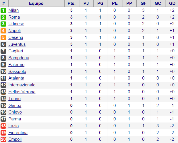 [Topic Oficial]: Serie A TIM 2014-2015 Tablaseriea-47708fe
