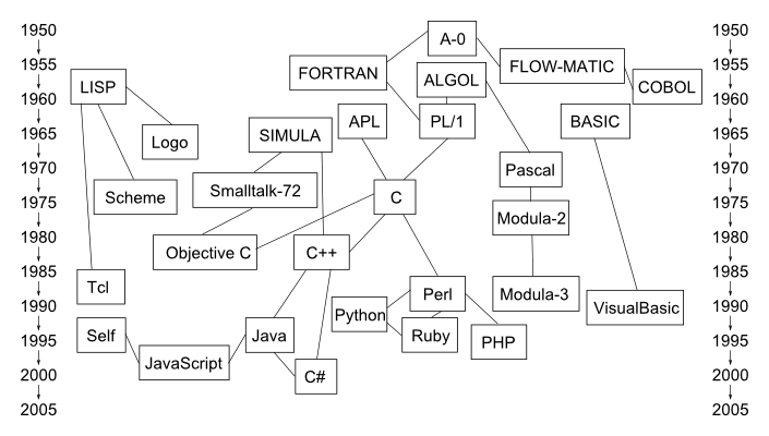 [Imagen: lenguajes_program...historia-543ab37.png]