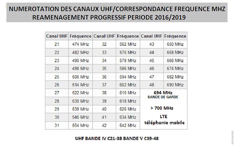 [Image: numerotation-cana...ampli-tv-4ec12c5.png]
