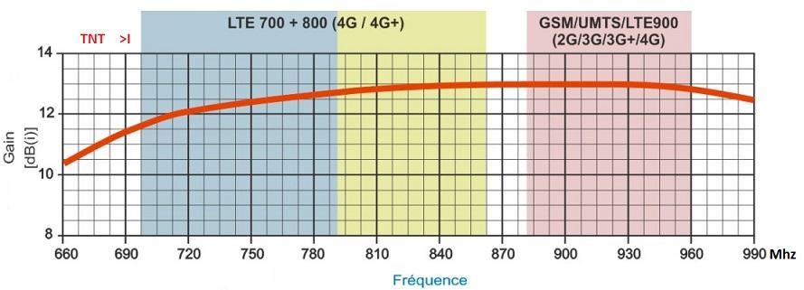http://img110.xooimage.com/files/5/5/4/antenne-lte-umts...hz-gain-5624c23.jpeg