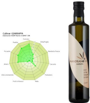 Botella de aceite de oliva Virgen Extra Giarraffa monovarietal