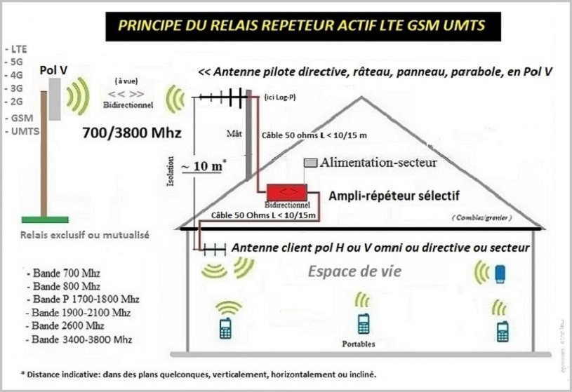 http://img110.xooimage.com/files/5/e/9/ampli-repeteur-lt...3800-mhz-5628a58.jpg
