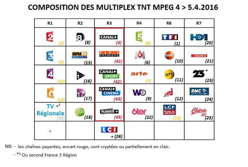 Basculement de la TNT française au tout MPEG 4 - Page 2 Tnt-composition-m...ril-2016-4e7090a