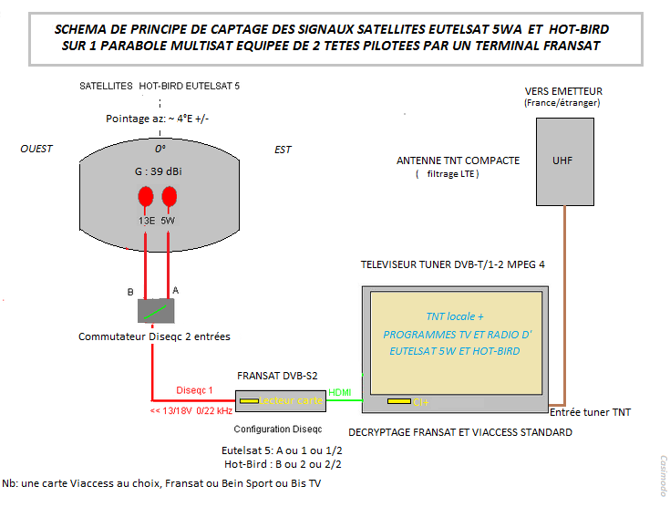 Reglage parabole hotbird antenne parabole plate satellites sorties astra hotbird pour balcon - Pointage parabole canalsat ...