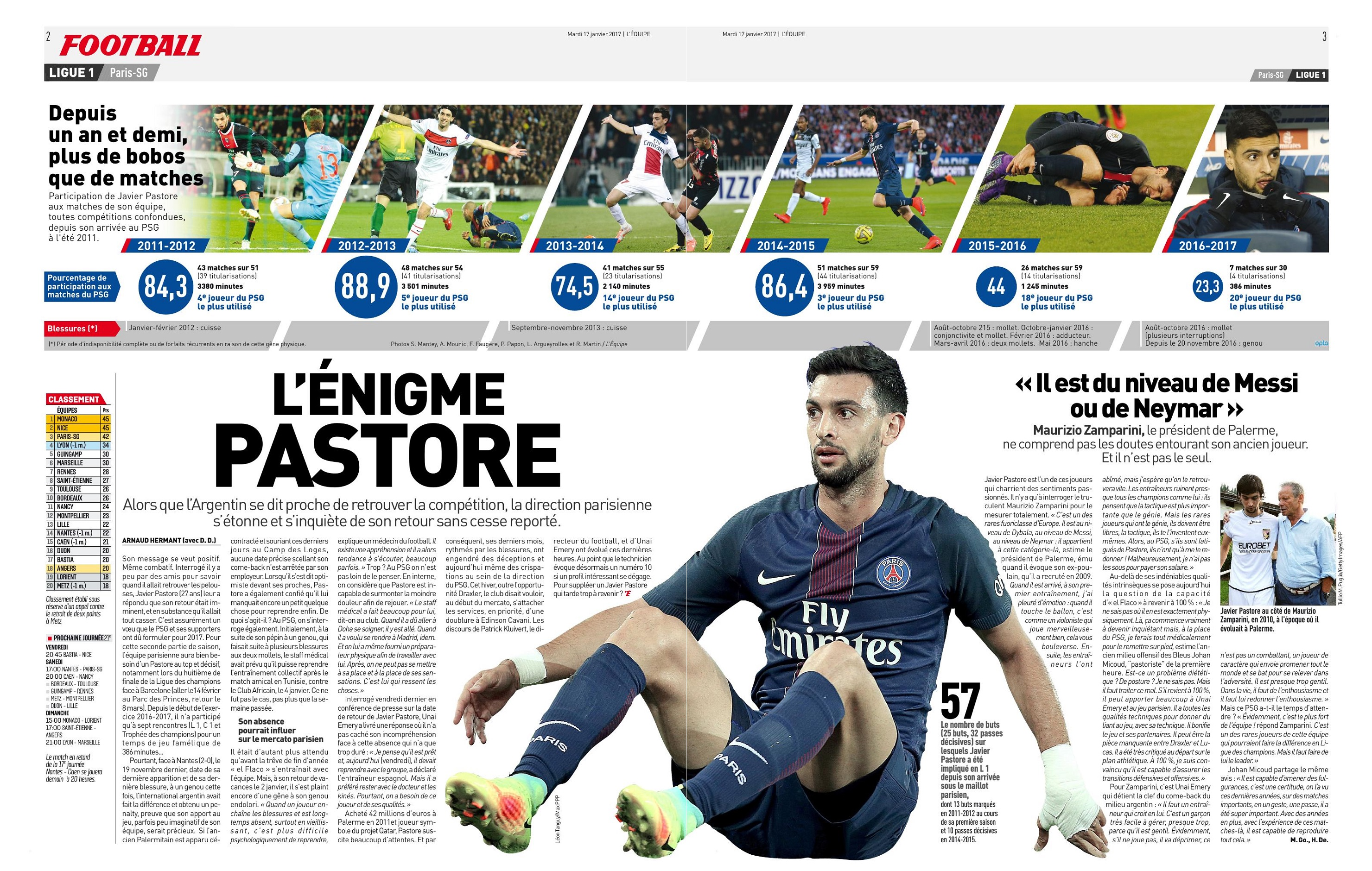 Javier pastore 27 page 1664 allpaname for Interieur sport gourcuff