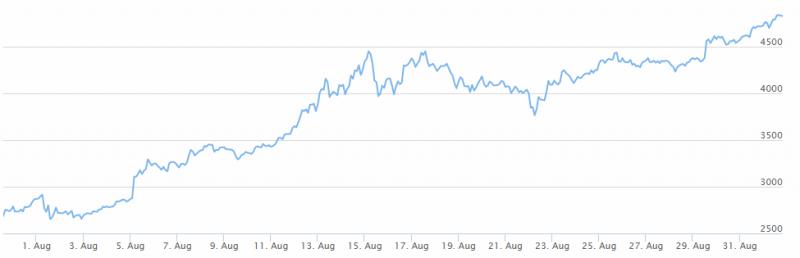 """Cotizacion diaria """"Bitcoin"""" 20/09/2017-http://img110.xooimage.com/files/6/c/d/3-52f77cf.png"""