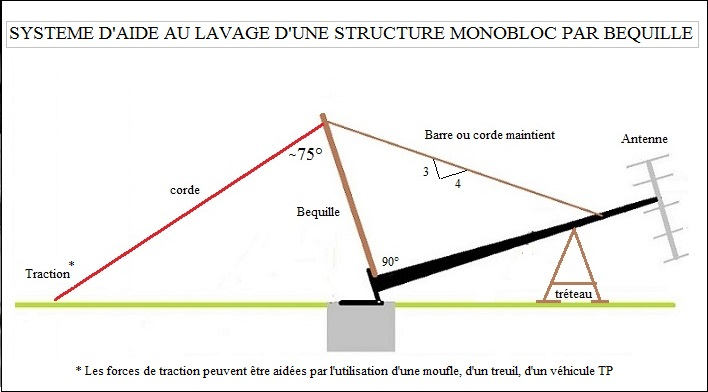 Surelevation antenne tnt ou rnt fm via mat ou pylone