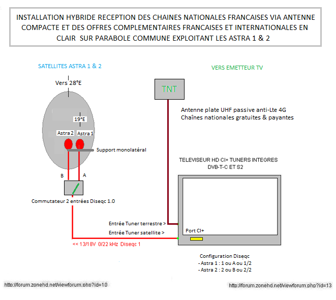 Forums reception tv anglaise france satellite astra2 eutelsat28 mono multisat - Regler antenne tnt ...