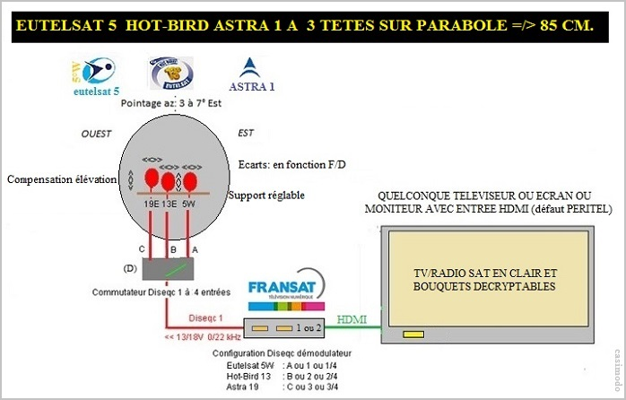 astra 1 hot bird eutelsat 5 sur 1 parabole multisat les forums de satelliweb. Black Bedroom Furniture Sets. Home Design Ideas