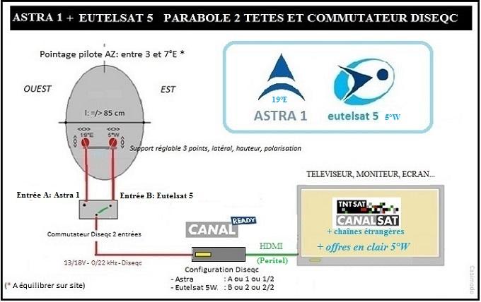 Le forum de la tnt multisat solutions eutelsat 5 astra 1 la technique et la - Pointage parabole canalsat ...