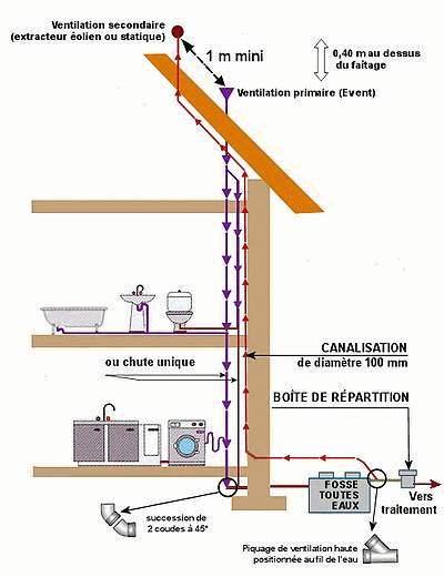 Ventilation primaire ou pas - Ventilation salle de bain obligatoire ...