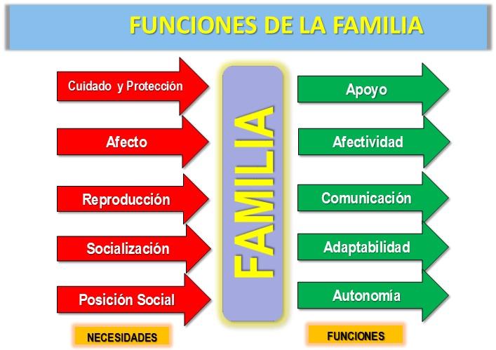 Funciones de la familia pdf conocimiento de una chica for Concepto de familia pdf