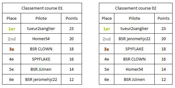 Super Trofeo - Page 2 Course-manche-2-5471b8a