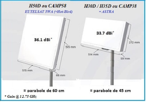 Quelle antenne plate for Quelle antenne tv choisir