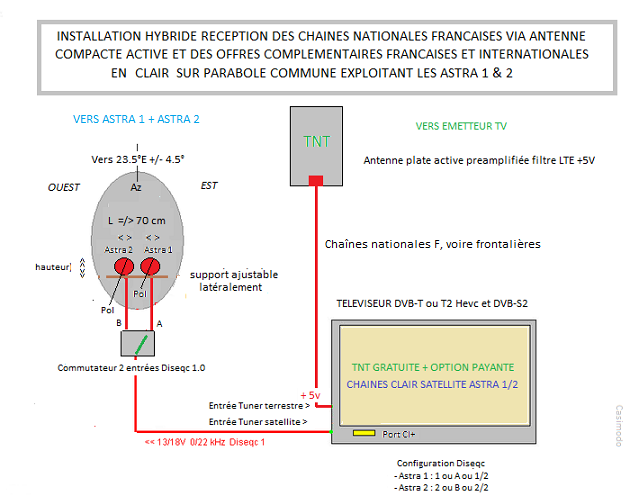 Recevoir astra 19 2 et astra 28 2 equipement - Liste des chaines satellite astra 19 2 est ...