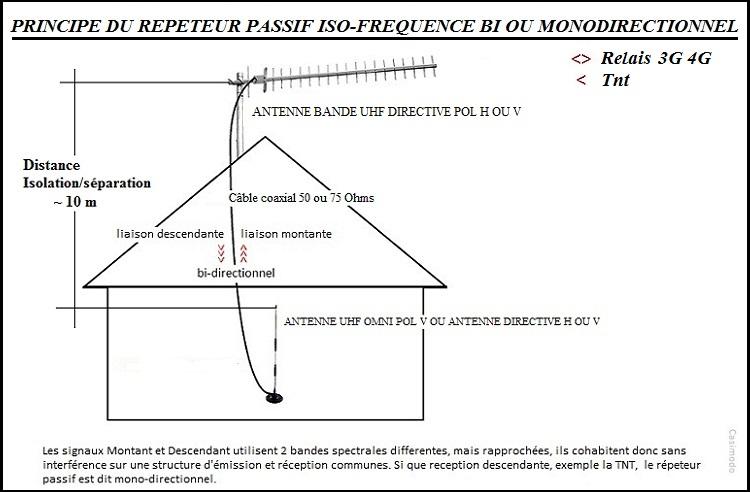 [Image: repeteur-lte-ou-t...nnes-uhf-5342824.jpg]