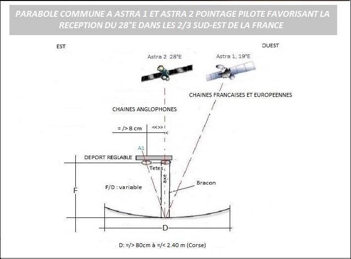 parabole plate castorama great fixation antenne tv brico. Black Bedroom Furniture Sets. Home Design Ideas