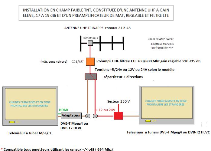Probleme reception tnt sur 2 prises tv - Filtre 4g tnt ...