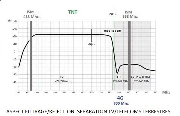 Antenne uhf neo standard 21 48 lte - Filtre 4g tnt ...