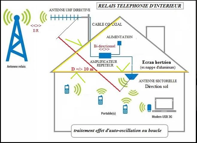 Surelevation antenne tnt ou rnt fm via mat ou pylone monopode avec ou sans hauban - Filtre 4g tnt ...