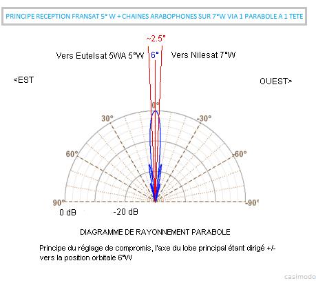 Comment installer un parabole satellite nilesat - Regler une parabole ...