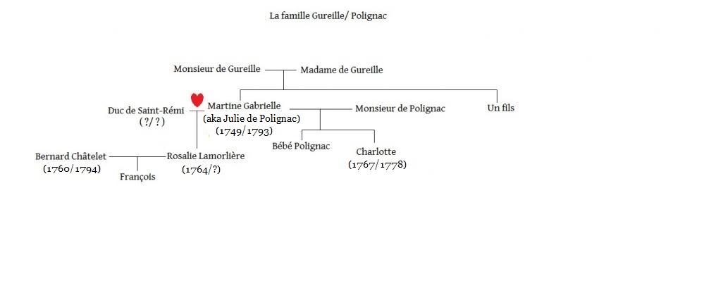 Arbres généalogiques des personnages de Lady Oscar Popo-5657c4c