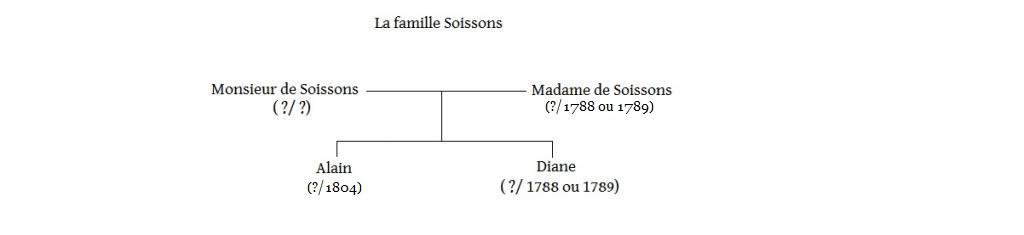 Arbres généalogiques des personnages de Lady Oscar Soissons-5658a2b