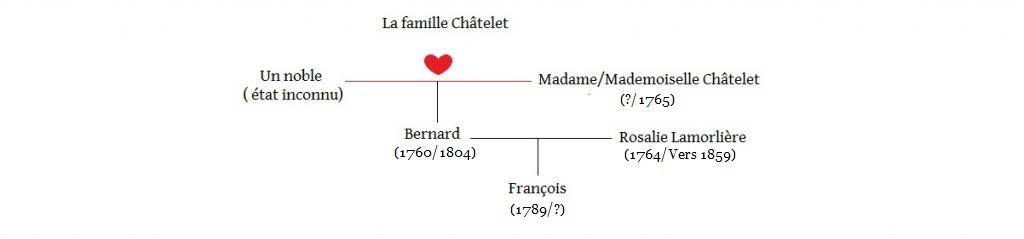 Arbres généalogiques des personnages de Lady Oscar Ch-telet-5658a1d