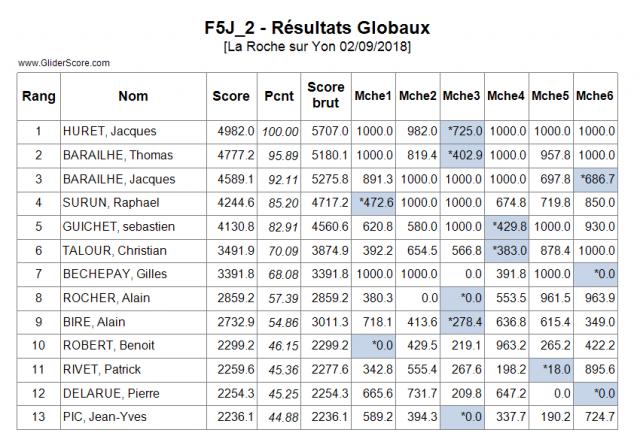 Concours F5J la roche sur Yon 2 septembre - Page 2 Resultats-lrsy-2018-550624c
